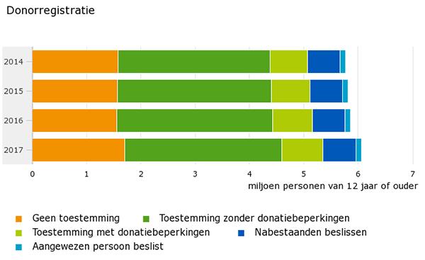 Donorregistratie 2014-2017
