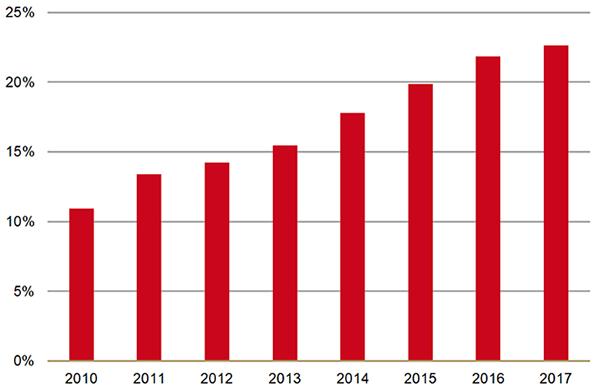 Palliatieve sedatie 201-2017